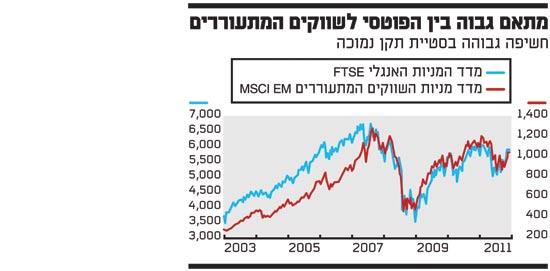 מתאם גבוה בין הפוטסי לשווקים המתעוררים